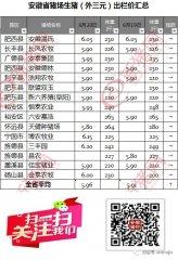 2018.6.20安徽省猪市行情