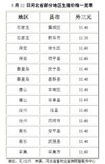 【行情】6月22日河北省部分地区生猪价格一览表