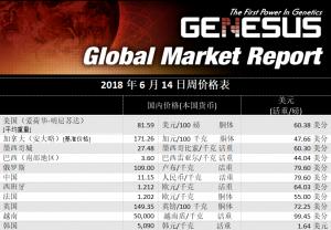 全球市场报告 墨西哥猪肉市场(2018.6)