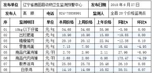 辽宁昌图县2018年第26周畜牧业价格监测信息