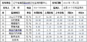 辽宁昌图县2018年第27周畜牧业价格监测信息