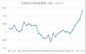 猪价单日涨幅达0.13元/公斤,开启涨价模式