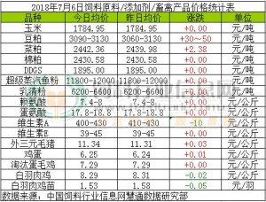 2018年7月6日国内饲料原料价格涨跌