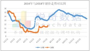 接下来猪价能否重演4年前走势 上涨20.8%?