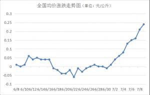猪价涨幅持续扩大,明日均价或突破12.5元