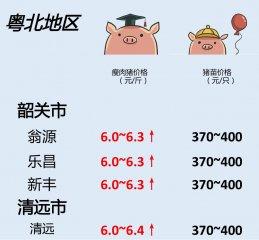 7月9日广东生猪行情动态一览!温氏上调!