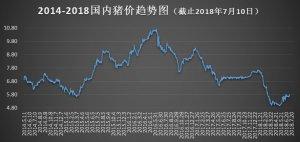 【沃农播报】7月10日毛猪价格(持续上涨)