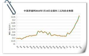 猪价大幅上行,供给面走货不畅将增加上涨阻力!