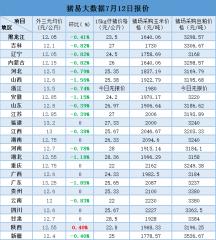 猪易大数据7月12日最新外三元生猪均价、15kg仔猪价格、玉米价格、豆粕价格
