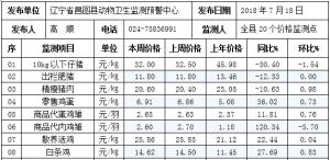 辽宁昌图县2018年第29周畜牧业价格监测信息