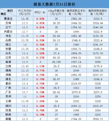 7月31日最新生猪、仔猪、玉米、豆粕价格
