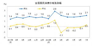 7月肉价大涨 CPI环比