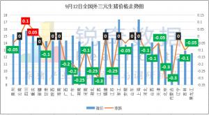 9月12日:16省被禁止调运 多地下调猪价 但局地依旧高达9元!