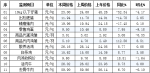 辽宁省昌图县2018年9月12日第37周畜牧业价格监测信息