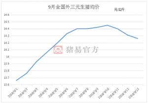 今日猪价跌多涨少!但浙江却上涨1.2元