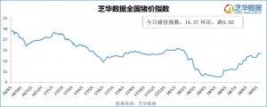 生猪:出栏增加,看小跌预期增多
