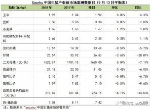 限调省份2/3产区,对猪价影响几何?