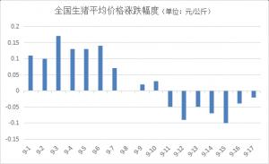 疫情持续影响市场,局地均价跌破11元/公斤