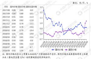 2018年8月玉米市场供需形势分析:1-7月玉米进口量明显增加