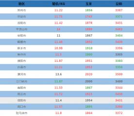 9月21日河南省各地猪价与原料信息表!