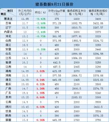 9月21日最新生猪、仔猪、玉米、豆粕价格