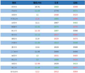 9月25日河南省各地猪价与原料信息表!