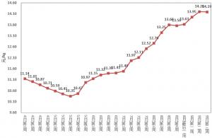 农业农村部:9月第3周活猪、仔猪价格小幅震荡下跌