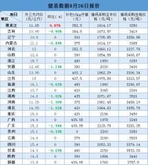 9月26日最新生猪、仔猪、玉米、豆粕价格