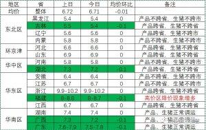 9月27日生猪市场高价成交区价格滑落