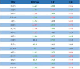 9月27日河南省各地猪价与原料信息表!