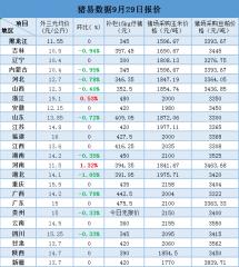 9月29日最新生猪、仔猪、玉米、豆粕价格