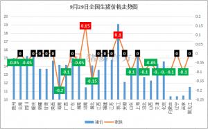 9月29日:沈阳解封  河南涨价  猪价或迎