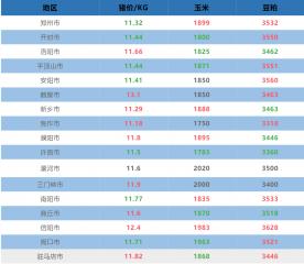 10月1日河南省各地猪价与原料信息表!