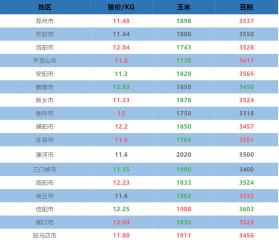 10月2日河南省各地猪价与原料信息表!