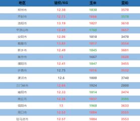 10月5日河南省各地猪价与原料信息表!