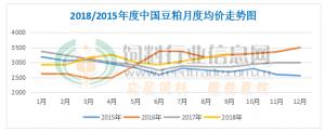 2018年9月中国豆粕市场分析报告
