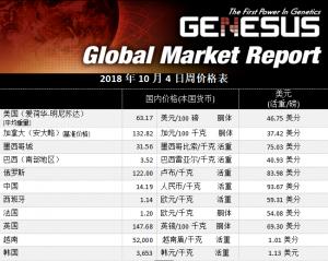 全球市场报告墨西哥猪肉市场
