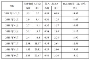 龙大肉食:9月份销售生猪2.85万头