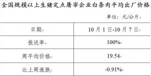 生猪、白条肉、牛羊及禽产品价格走势周报简报(2018年10月1日-10月7日)
