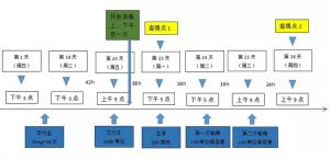 技术 | 批次化生产中后备母猪精准补充与前期管理(二)