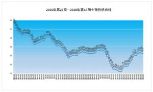 2018年第41周生猪价格