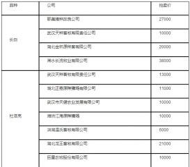 武汉种猪拍卖价创新低,猪王3.9万元