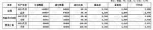 国家临储大豆拍卖结束,累计成交量200万