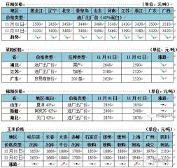 国内玉米价格震荡调整 豆粕现货价格大幅下跌40-80元