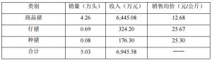 天康生物:10月销售生猪5.03万头,环比下降2.64%