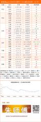 猪易通app11月08日各地猪价走势-跌涨调整