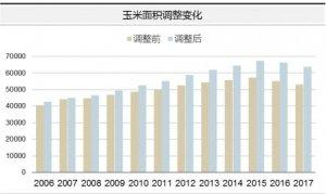 统计局:玉米产量数据大幅调整,2017年玉米产量为2.59亿吨