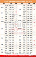 黑龙江下发补贴:玉米25元,大豆320元!玉米还要涨价?