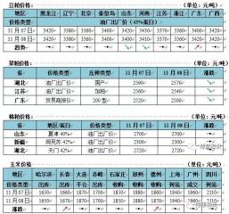 玉米价格维持坚挺  黑龙江补贴大幅缩水  国内豆粕稳中调整