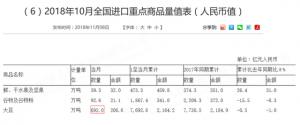 中国不要美国大豆 世界前三大豆出口国凌乱了